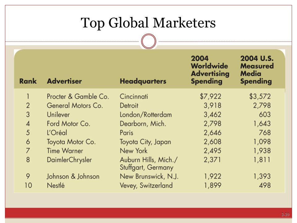 Top Global Marketers [Insert Exhibit 2-4 (p. 49) here